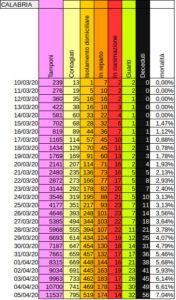 COVID-19 – Numeri e grafici della Calabria. Avanti così!